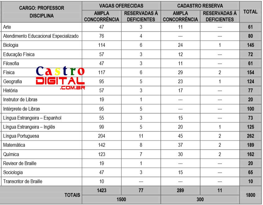 Tabela com as vagas do concurso 2015